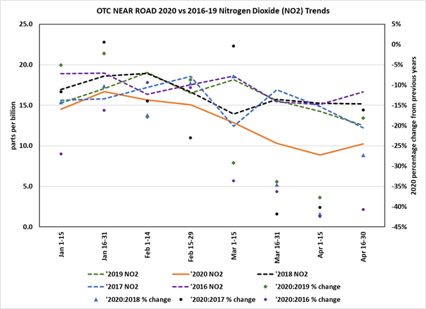 Chart showing nitrogen dioxide levels, January through April, 2016 to 2020. The 2020 levels are the lowest, between 8 and 17 parts per billion.