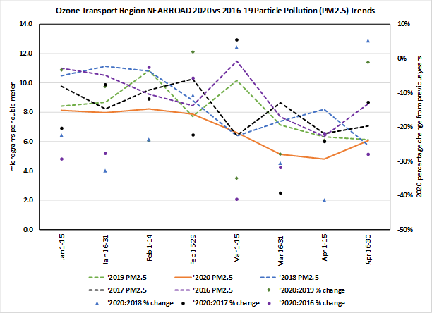 Line chart showing particulate matter levels January to April from 2016 through 2020. 2020 levels are the lowest, between 5 and 8 micrograms per cubic meter.