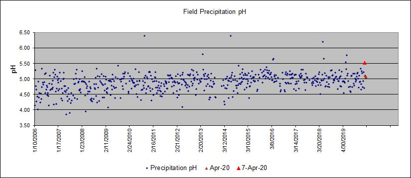 Scatter plot showing field measurements of precipitation pH, 2006 through April 2020.
