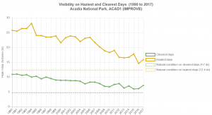 Line graph showing decreases in the most hazy and least hazy days in Acadia.