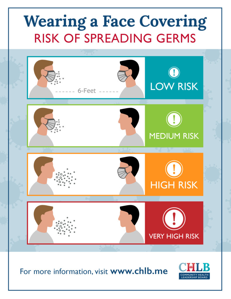 wearing a face covering risk of spreading germs infographic